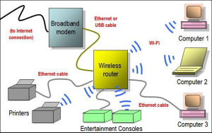 Wireless internet for home - how does WiFi work