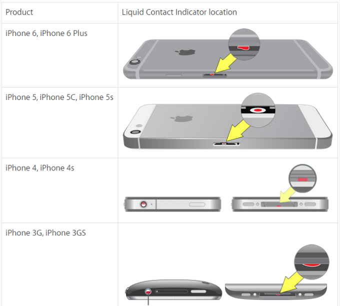 12 Tips For Water Damage Repair: IPhone Fell In Water? 10 Easy Steps To Fix If You Dropped IPhone In Water