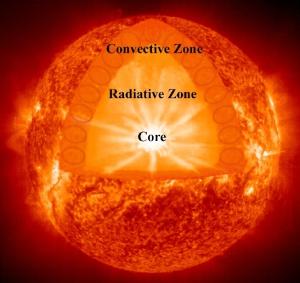 is solar energy renewable or not?