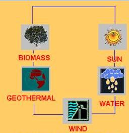 is solar energy renewable?