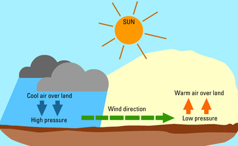 How Does Wind Work as an Energy Source - know the basic facts.