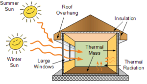 The End of the Line for Passive Solar?   BuildingGreen  Passive Solar Material