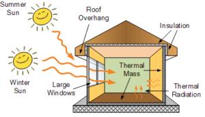 passive solar energy system