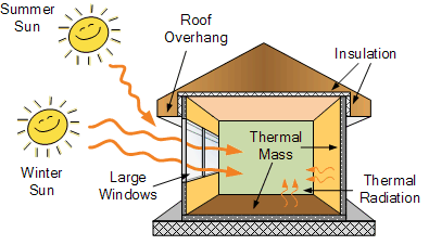 Passive Solar House Plans Solar Energy Resources For