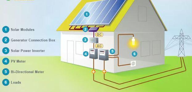 "Image result for residential solar home"""